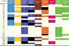 Таблица сравнения биохимических панелей